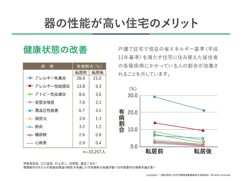 高性能住宅への住み替えで健康状態が大きく改善!